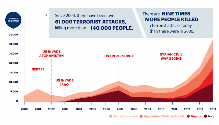 Deaths-from-Terrorism-2000-2014_branded1.png.pagespeed.ic.3QHOqb3iZe